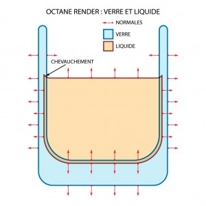 Verre et liquide: schéma de construction des normales du modèle